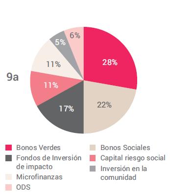 Inversión impacto tipo de activos
