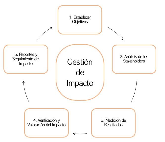 EVPA metodología impacto social