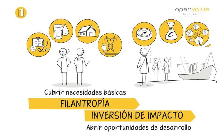 Openvalue impacto